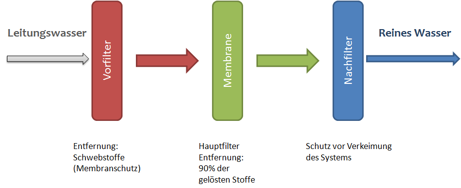 funktion_unser_system